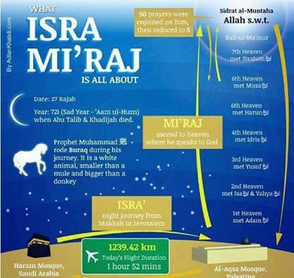 Kartun Dakwah#125 : Isra Mi'raj